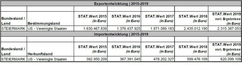 ©Quelle: Statistik Austria im Auftrag der Landesregierung Steiermark und WKO Steiermark